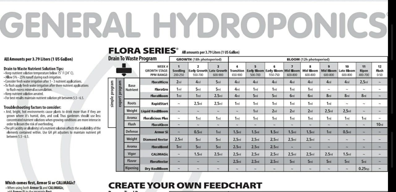Hydroponic Feed